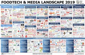 Food-Tech-Landscape-2019-Adoria